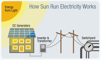 SunRun Offers Innovative Business Model to Bring Affordable