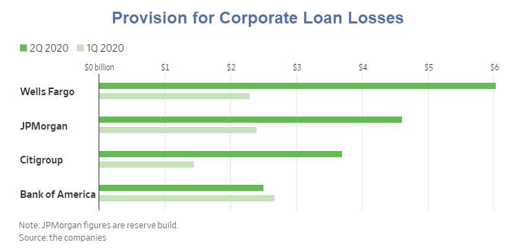 Bancos duplicam reservas para perdas com empréstimos 'Todo mundo está lutando' 2