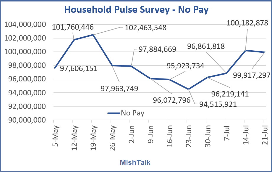 People no Pay, Shedlock: 62-Million People Had No Pay Last Week