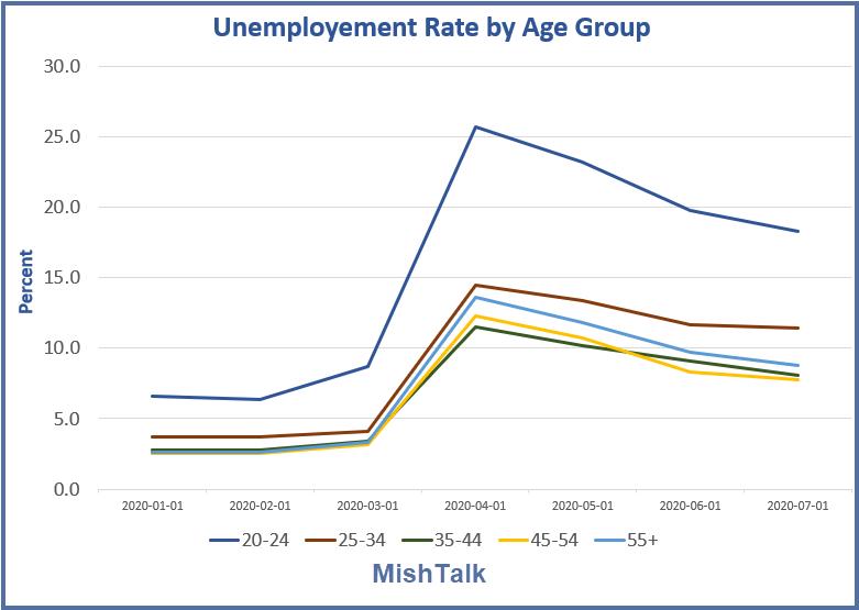 A geração do milênio se ferrou novamente, desta vez com o desemprego 2