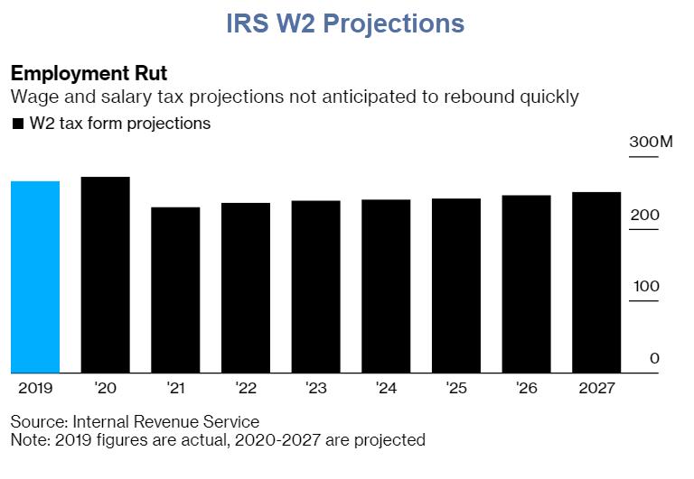 Projetos do IRS, milhões de empregos desaparecerão por anos 2