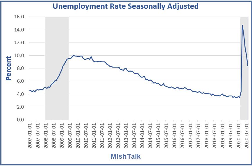 Discrepancies Doubt Jobs Report, Shedlock: Huge Discrepancies Cast Doubt On Jobs Report
