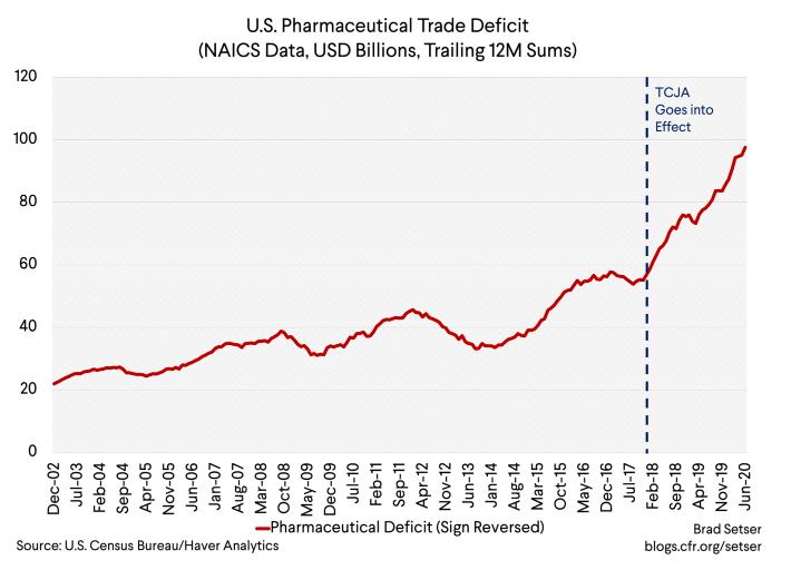 As importações de produtos farmacêuticos disparam após os cortes de impostos de Trump 2