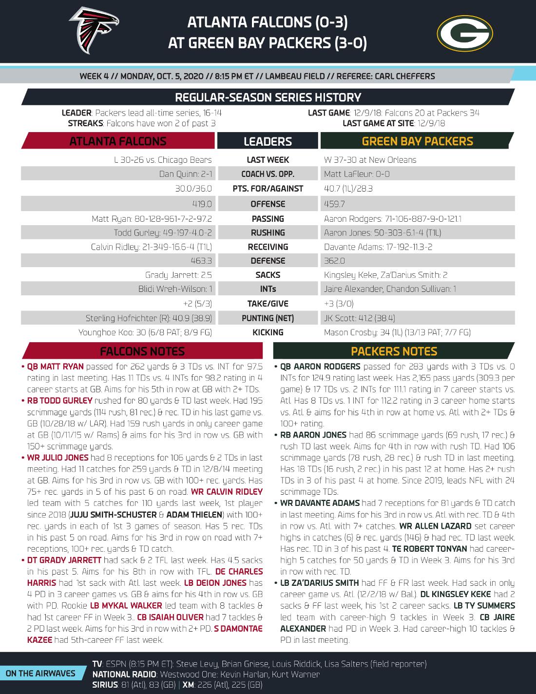 How To Watch And Prediction Atlanta Falcons At Green Bay Packers