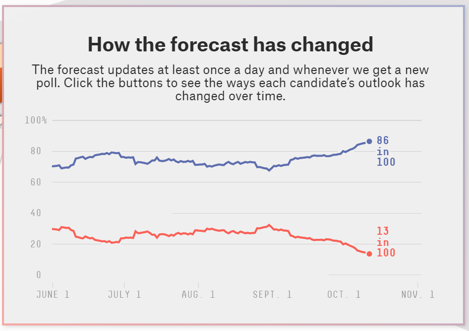 how the forecast has changed 2020 10 12