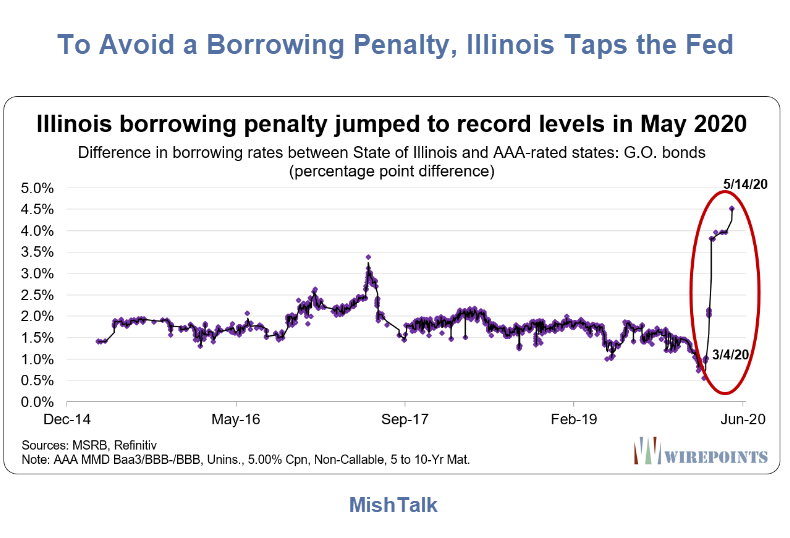 to avoid a borrowing penalty illinois taps the fed