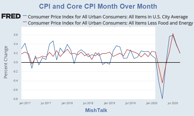 cpi and core cpi month over month 2020 09