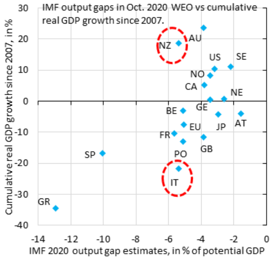 imf output gaps