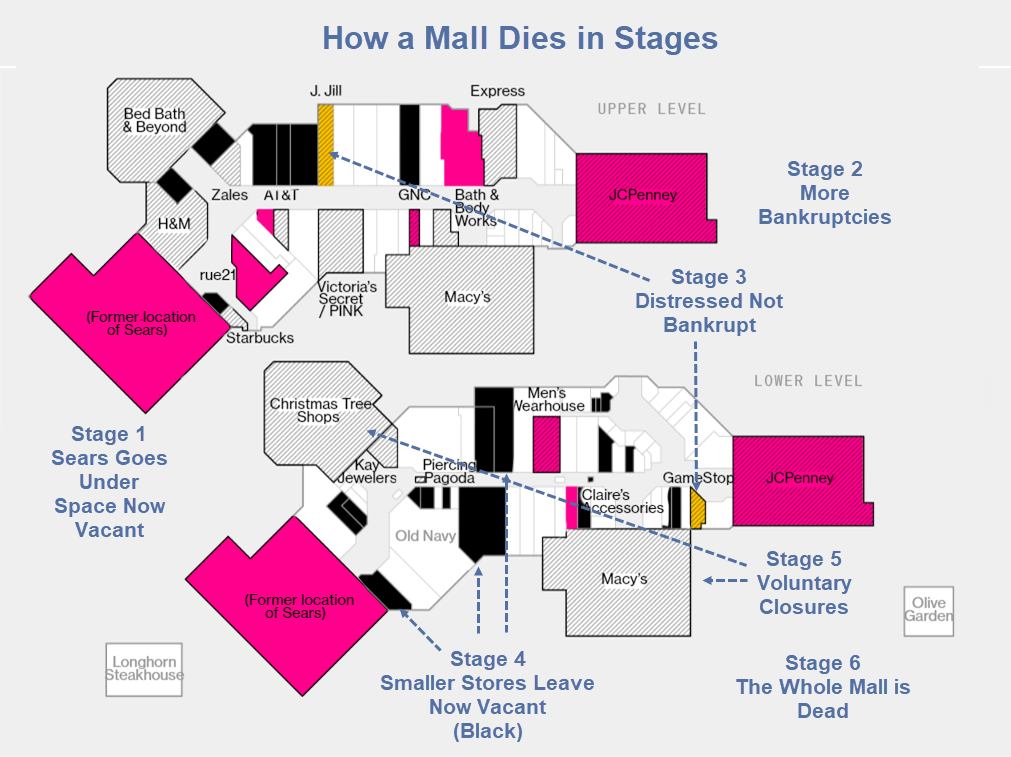 how a mall dies in stages