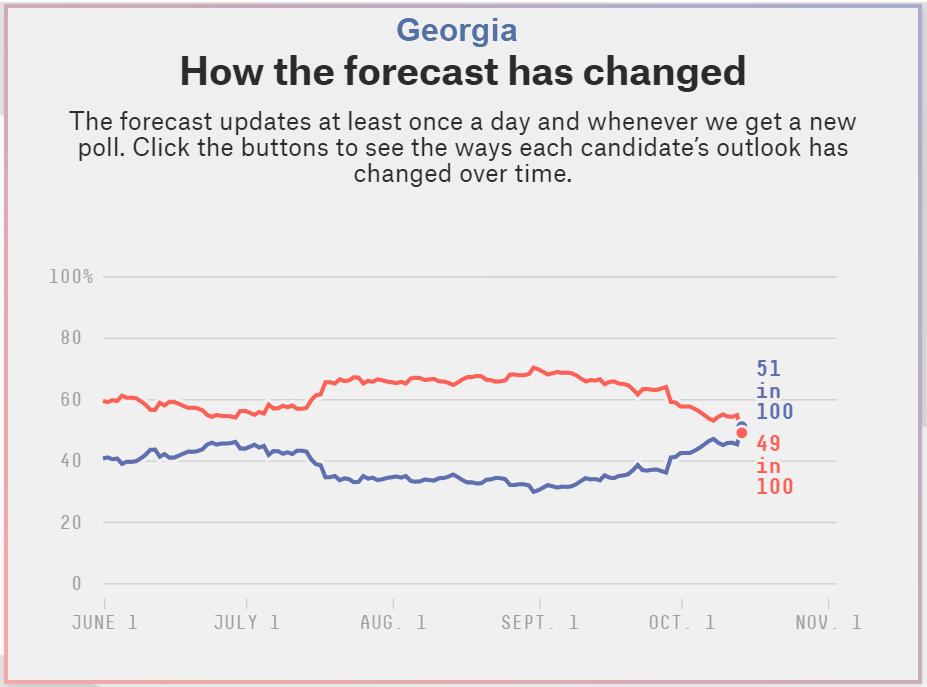 georgios how the forecast has changed 2020 10 14