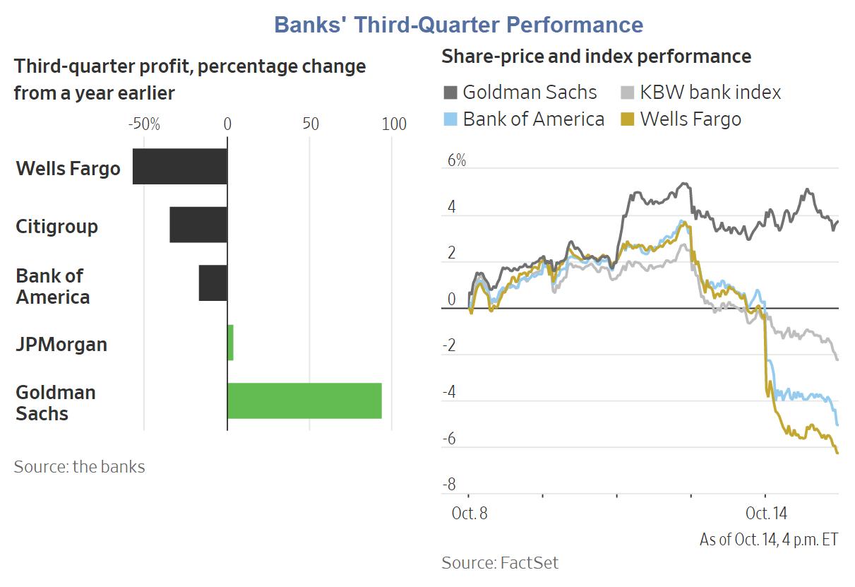 banks third quarter performance