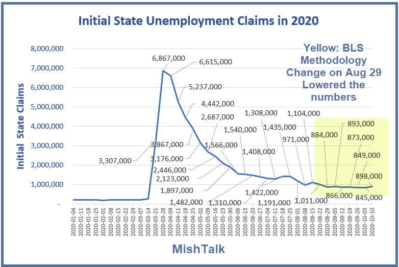 initial state claims oct 14  reporta