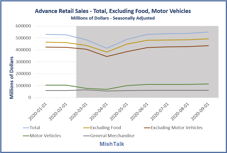 advance retail sales total excluding food motor vehicles 2020 09 detail