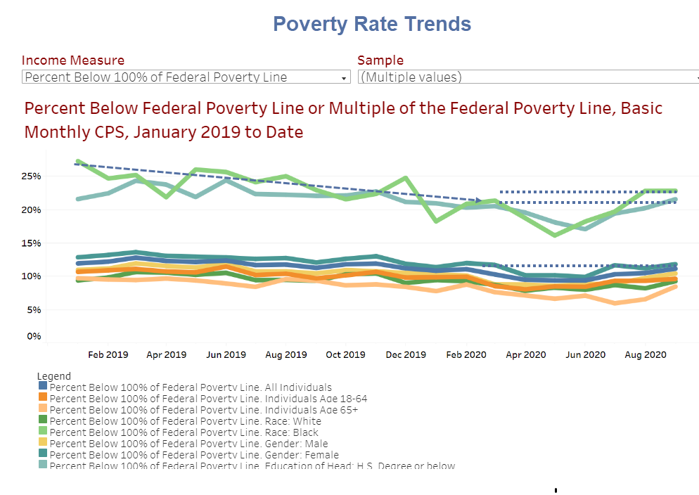 poverty rate trends
