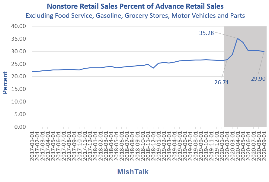 nonstore retail sales as percent of advance retail sales 2020 09 detail