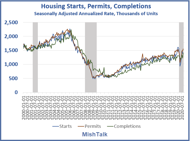 housing starts permits complettions for 2020 09 detail