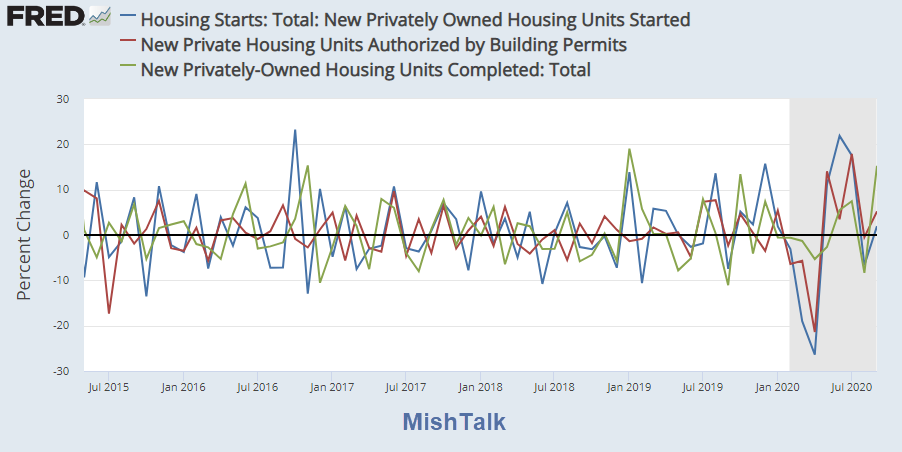housing starts permits complettions for 2020 09 percent change
