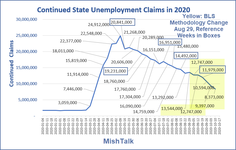 continued state unemployment claims in 2020 october 22  report