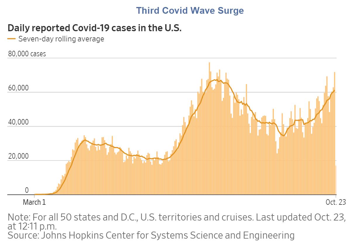 third covid wave surge