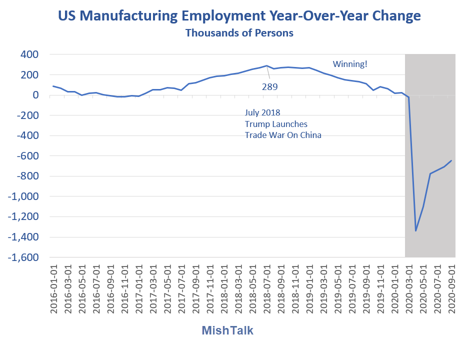 us manufacturing employment year over year 2020 09