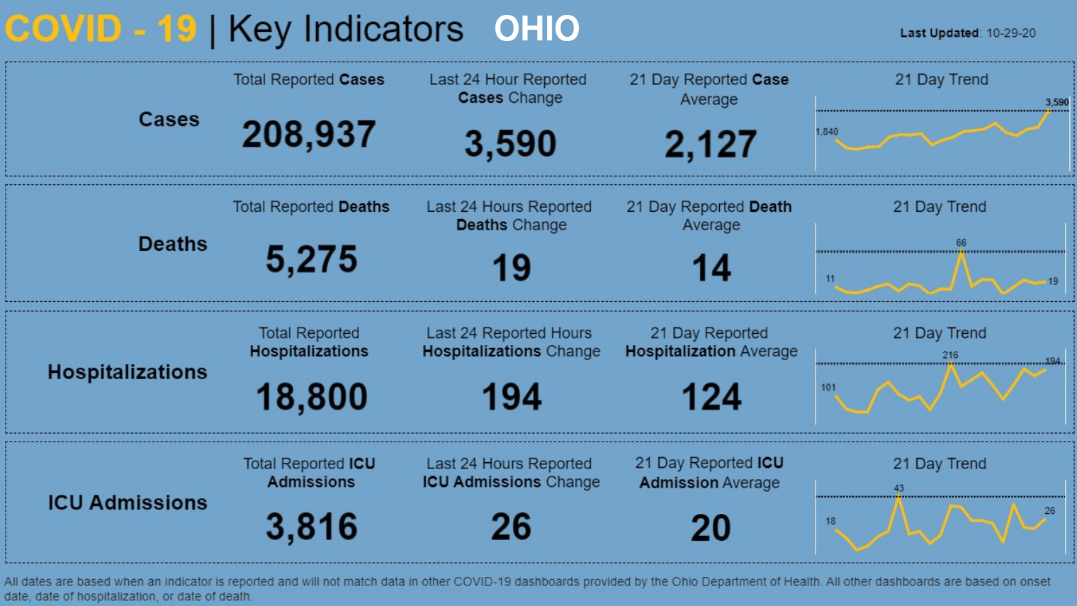 covid 19 key indicators ohio