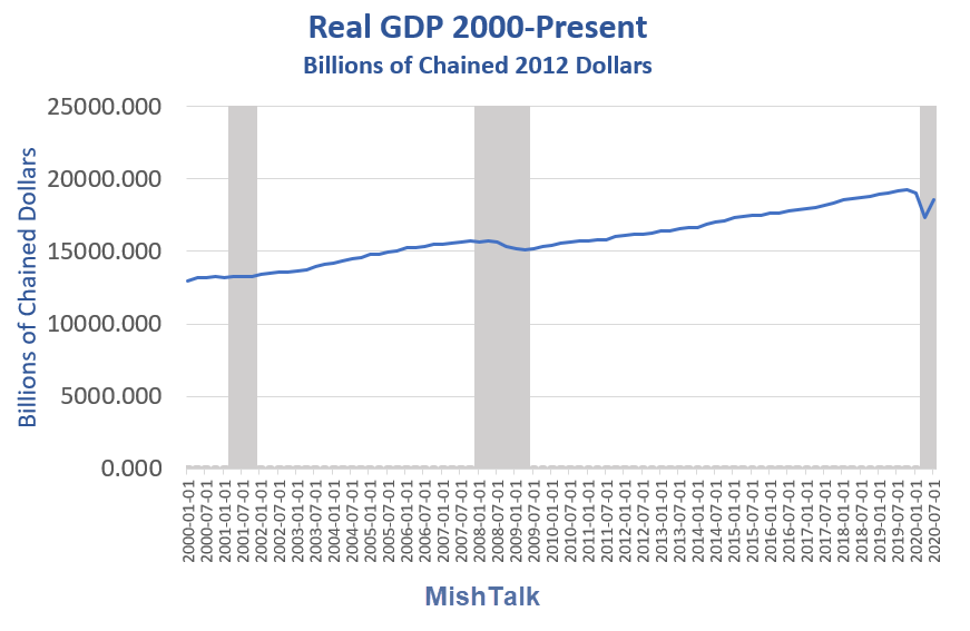 real gdp 2000 present 2020 q3