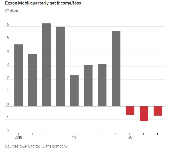 exxon mobil third quarterly loss