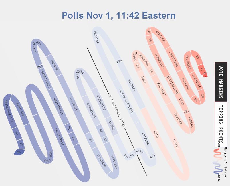 reflecting polls nov 1 noon eastern