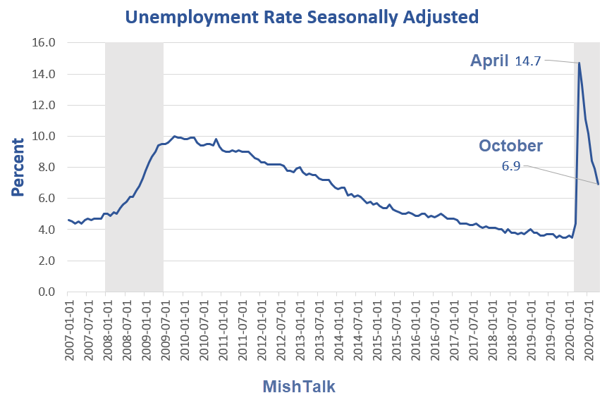 unemployment rate seasonally adjusted for 2020 10