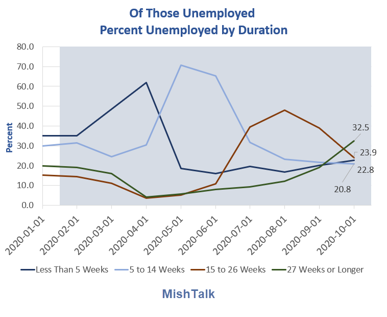 of those unemployed percent 2020 10a