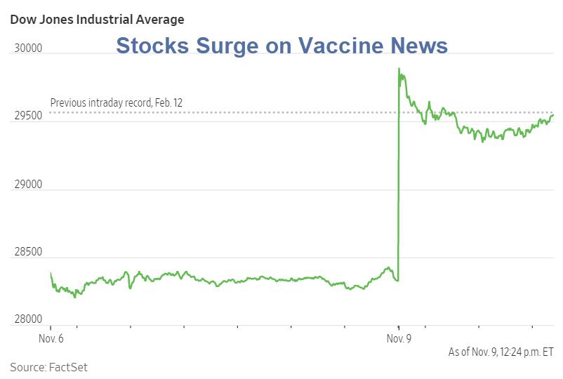 stocks surge on vaccine news
