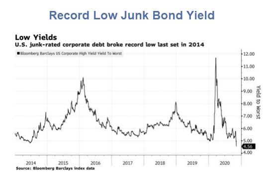 record low junk bond yield