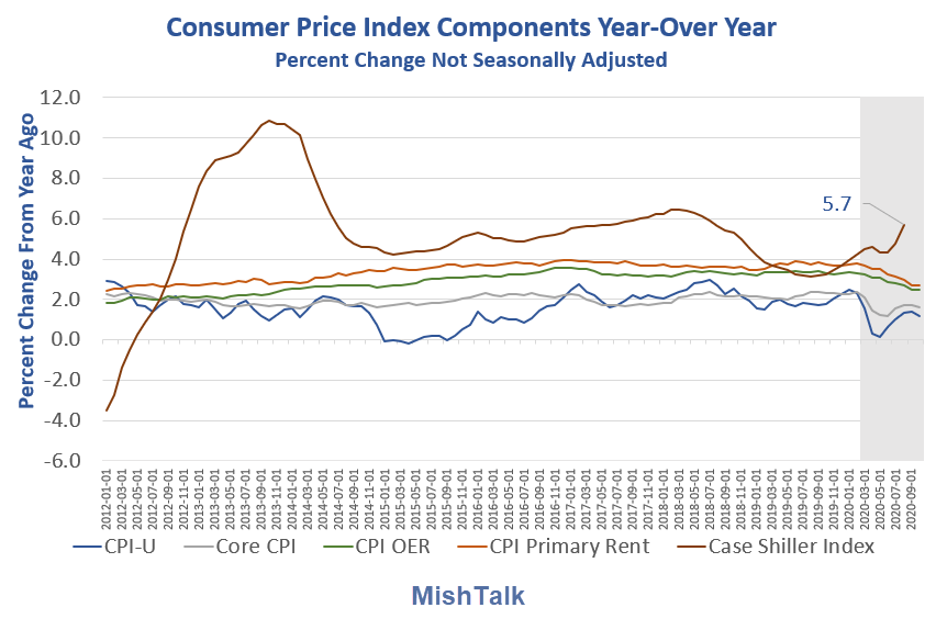 consumer price index components yoy 2020 10 detail