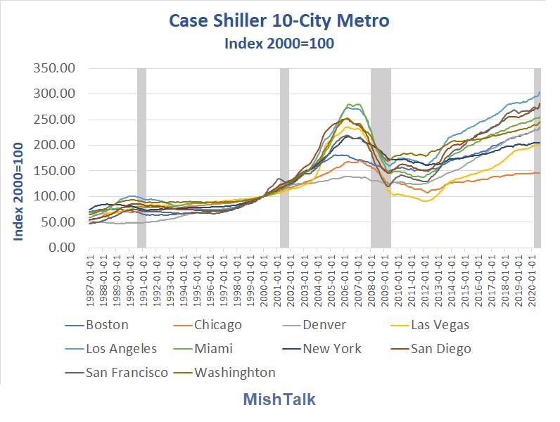 case shiller 10 city metro 2020 11