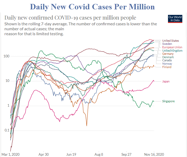 daily new covid cases per million 2020 11 16a
