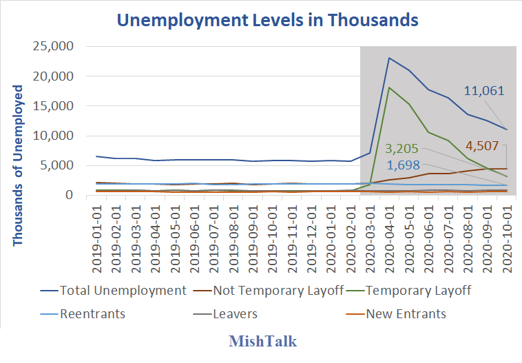 unemployment level in thousands 2020 10