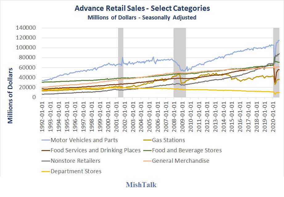 advance retail sales select categories 2020 10