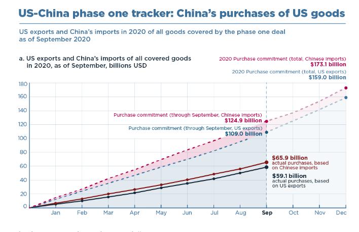 us china phase one tracker 2020 09