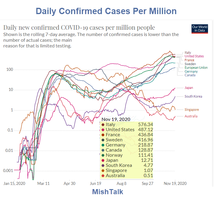 daily confirmed cases per million 2020 11 19