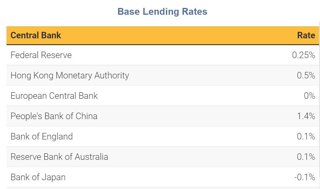 base lending rates