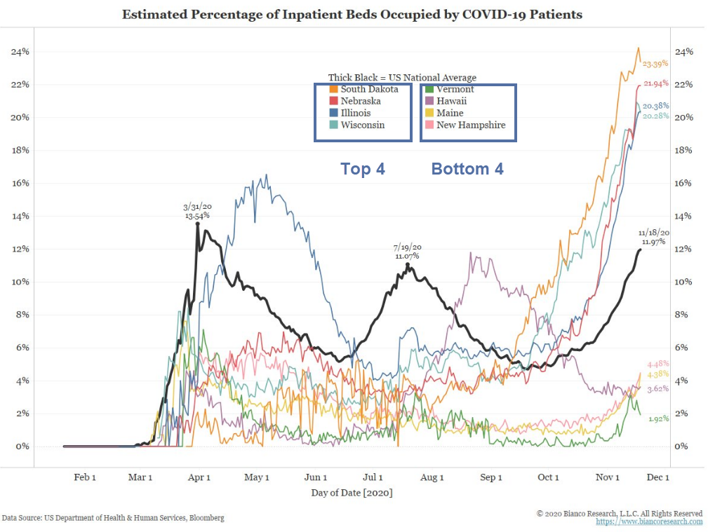 estimated percentage of inpatient covid beds