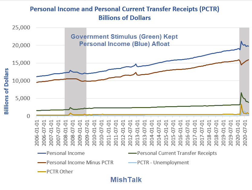 personal income and personal pctr 2020 11 long term