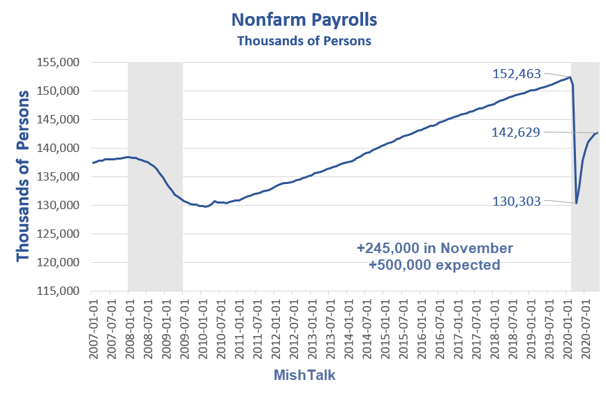 Jobs Expand But Badly Miss Estimates