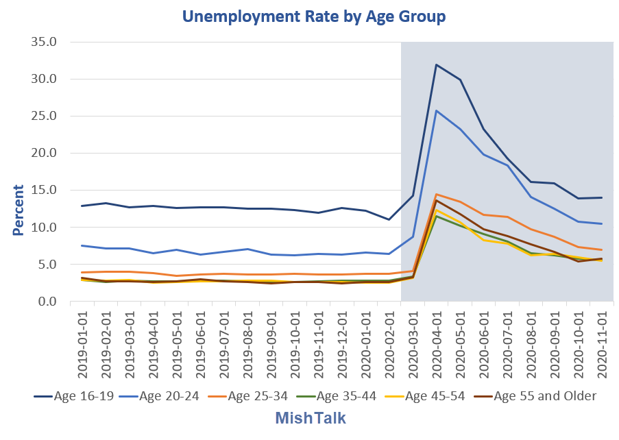 Millennials and Generation Z Hit Hardest by Unemployment