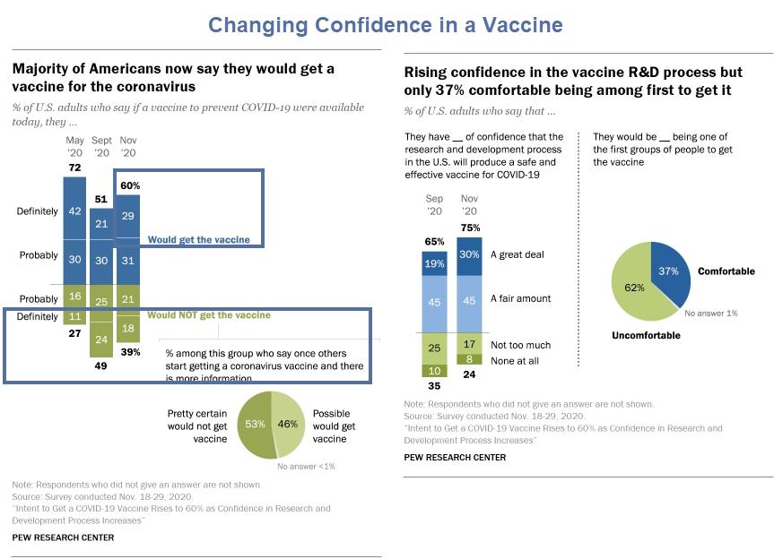 Sinal verde sobre a chegada da vacina, quantos irão tomá-la? 2