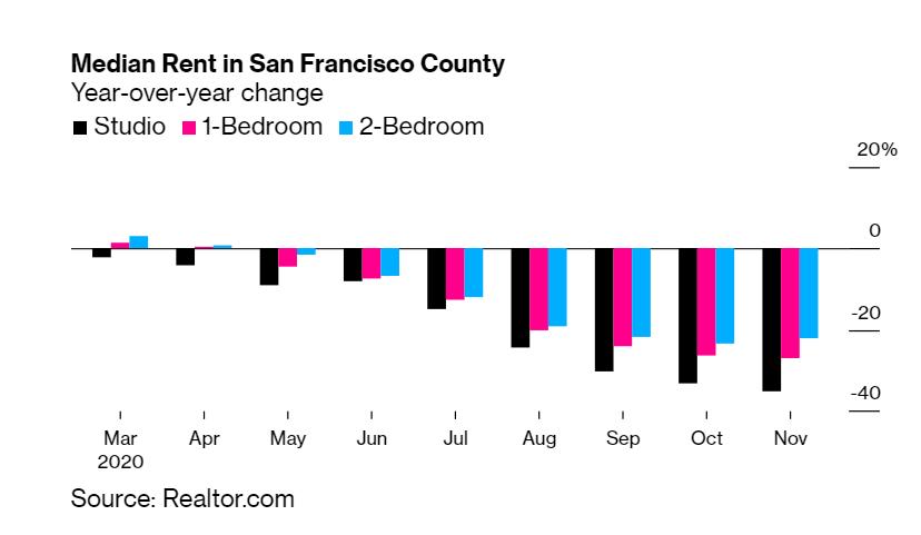 median rent in san francisco county