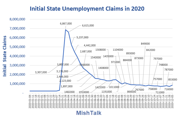 initial state unemployment claims in 2020 dec 10 report