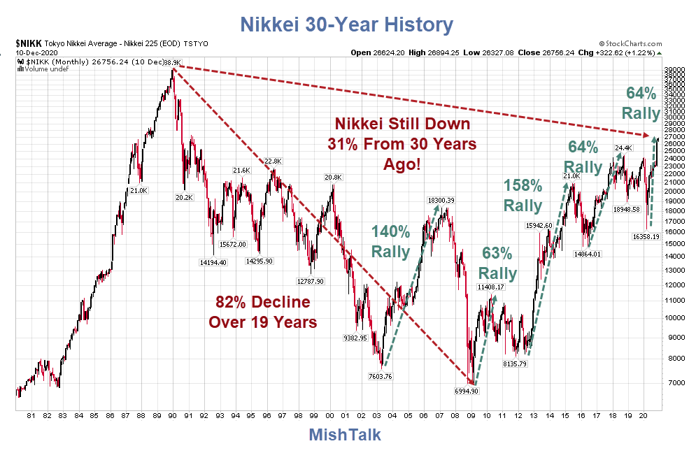 nikkei 30 year history as of 2020 12 12