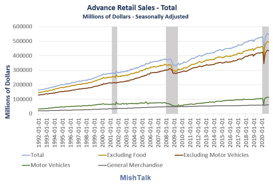 advance retail sales total 2020 11