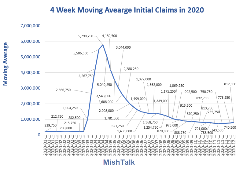 4 week moving average initial claims 2020 11 17 report